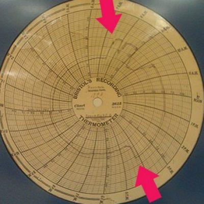 Az eredeti hőmérsékletmérő (termométer) a rögzített adatokkal.  A nyilak jelzik a szélsőséges hőmérséklet-változás kezdetét (felső nyíl) és végét (alsó nyíl)
